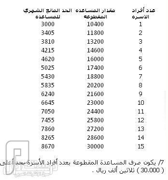 المساعدة المقطوعة للمواطنين وفق الإجراءات