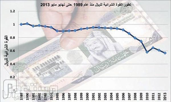 دراسة: الريال السعودي عام 1989 يساوي الآن 57 هللة