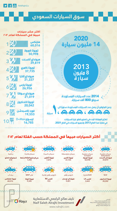انفوجرافيك: 14 مليون سيارة في المملكة بحلول عام 2020