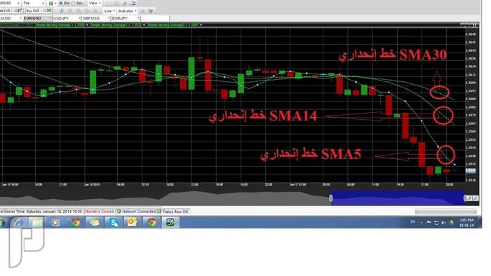 التداول عن طريق الرسم البياني و مؤشر SMA صورة  رقم 3