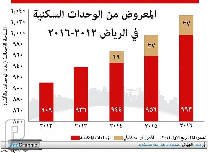 القطاع السكني يتصدر معدلات النمو المستمر في أسواق الرياض وجدة