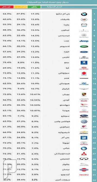 وزارة التجارة: 67% غير راضين عن أداء وكالات السيارات