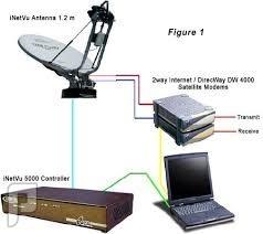 إنترنت بالقمر الصناعي