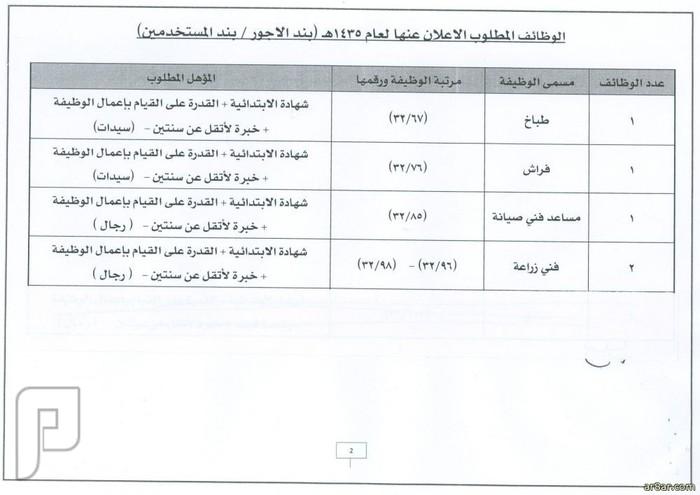 وظائف شاغرة على بند الأجور والمستخدمين بالمستشفى الجامعي بجدة 1435 الوظائف المطلوبة في جامعة الملك عبدالعزيز2