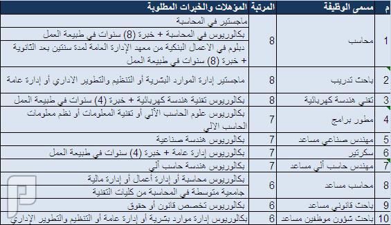الصندوق السعودي للتنمية يعلن عن توفر وظائف شاغرة