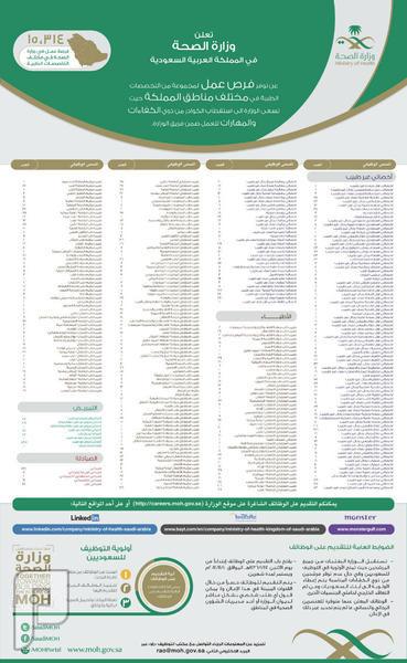 """""""الصحة"""" توضح تفاصيل الـ 15 ألف وظيفة والتقديم يبدأ اليوم في مجموعة تخصصات طبية وبمختلف مناطق المملكة"""