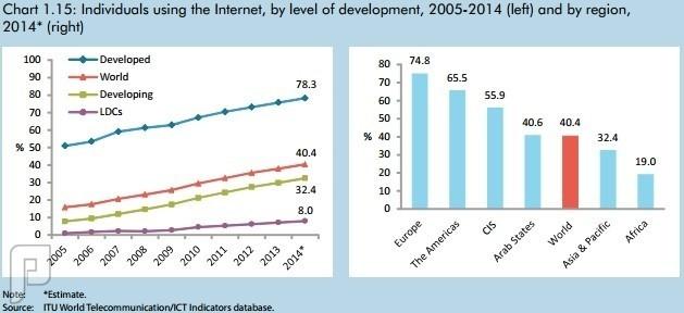 3 مليار شخص في العالم قادرين على اتصال بالإنترنت نهاية العام