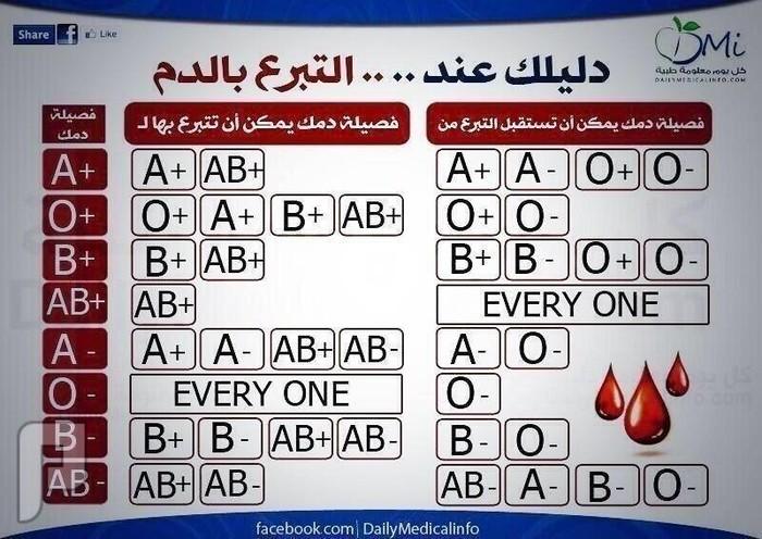 جدول يبين زمر الدم من ولمن يتبرع
