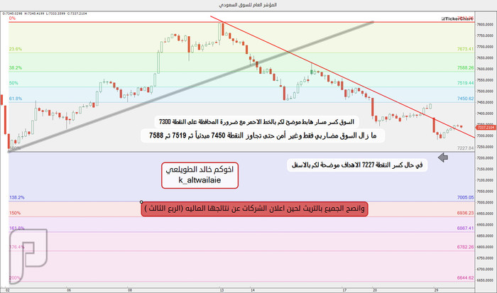 شارت محدث لسوق الاسهم السعودي يوم امس بتاريخ 1436/12/17