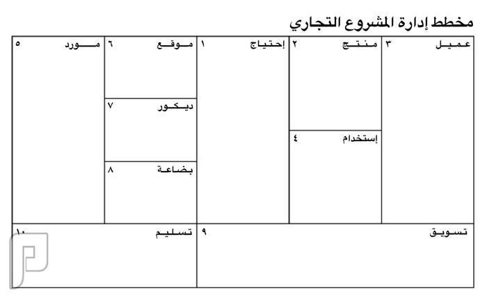 خطط إدارة المشروع التجاري