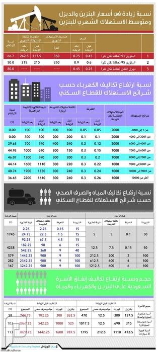 يومية الرياض تنشر,,, احصائيات بعد رفع أسعار المحروقات