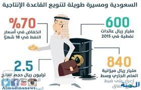 إصلاحات جديدة أواخر الشهر لمواجهة النفط
