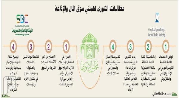 الشورى يطالب بالإفصاح عن «هوامير» السوق المالية