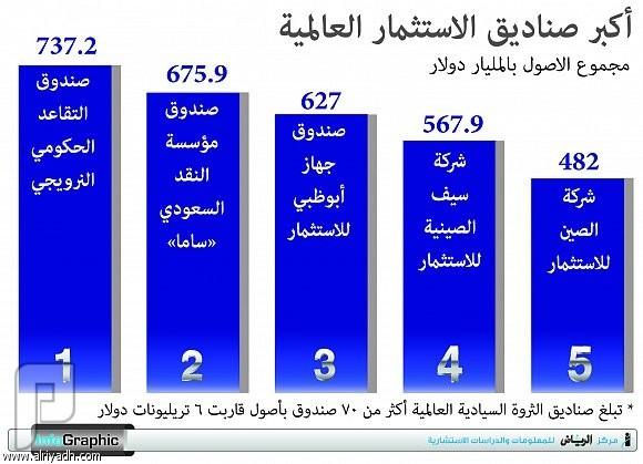 «السيادي السعودي» يبحث عن مصرفيين دوليين