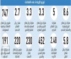 7 قطاعات سعودية تدر مليارات للزكاة والدخل سنويا
