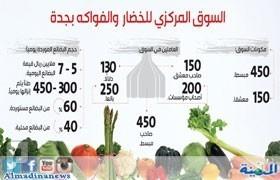 «سعودة المشتري» تجبر تجار «خضار جدة» على الهروب