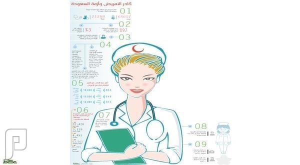 الممرضات السعوديات يواجهن العنوســـة والإقصاء