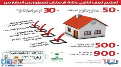 «الإسكان» تسلم 50% من أراضيها غير المطورة للقطاع الخاص
