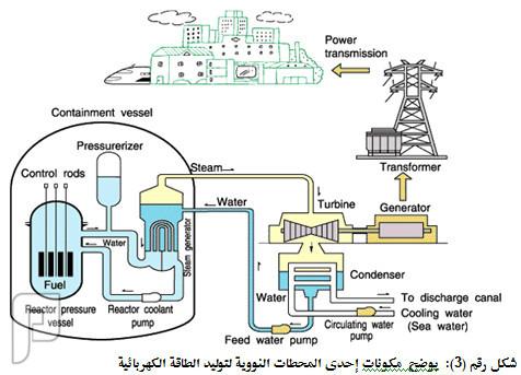شراكة سعودية - كورية لبناء مفاعل «سمارت» النووي