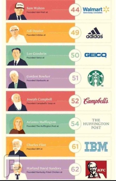 شركات انطلق بها اصحابها للنجاح بسن الخمسين