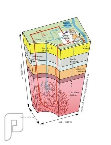 الطاقات البديلة حرارة باطن الارض مخطط يوضح طريقة الاستفادة من حرارة باطن الارض لتوليد الكهرباء