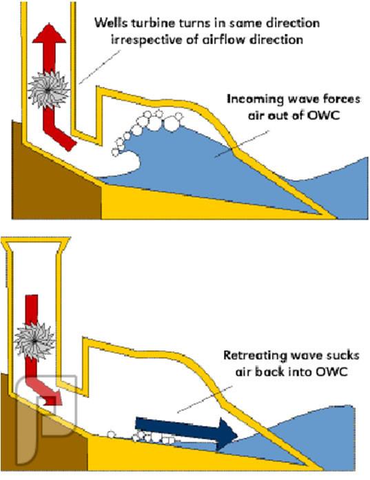طاقة الكهرباء من ( الماء ) الاستفاده من حركة الامواج لانتاج الكهرباء