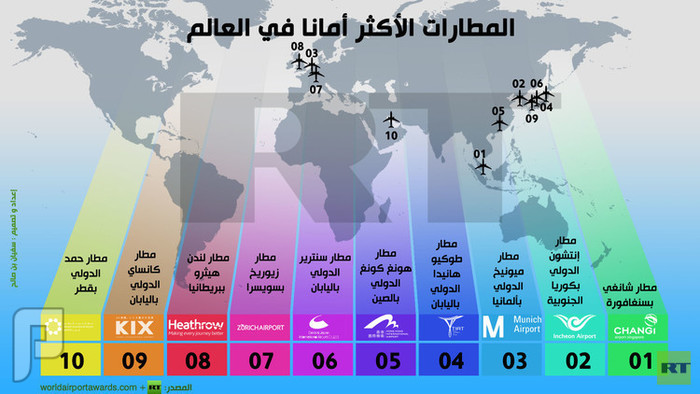 المطارات الدولية الآمنة