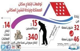 «التشيخ السكاني» يزيد دين المملكة العام ويؤثر