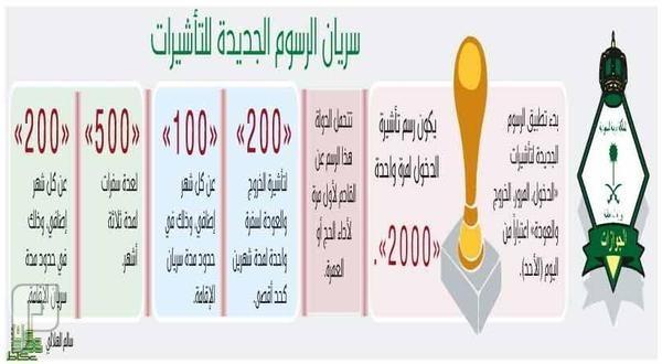 الجوازات: تطبيق رسوم التأشيرات الجديدة.. اليوم