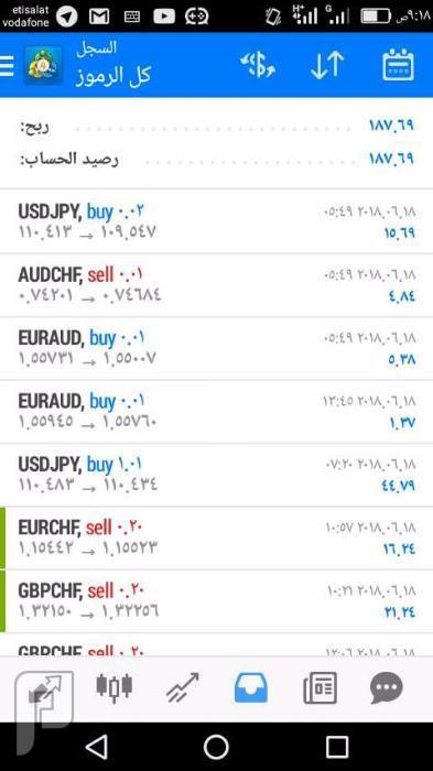 نصائح هامه لتحقيق الارباح في بورصة العملات الاجنبيه (فوركس)