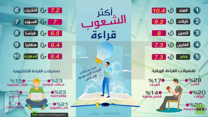 مصر و السعودية تقرآن الكتب
