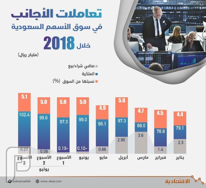 102 مليار ريال ملكية الأجانب في الأسهم السعودية