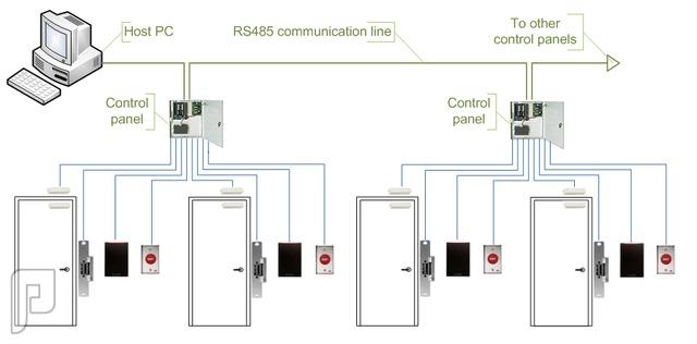 أجهزة التحكم بالأبواب