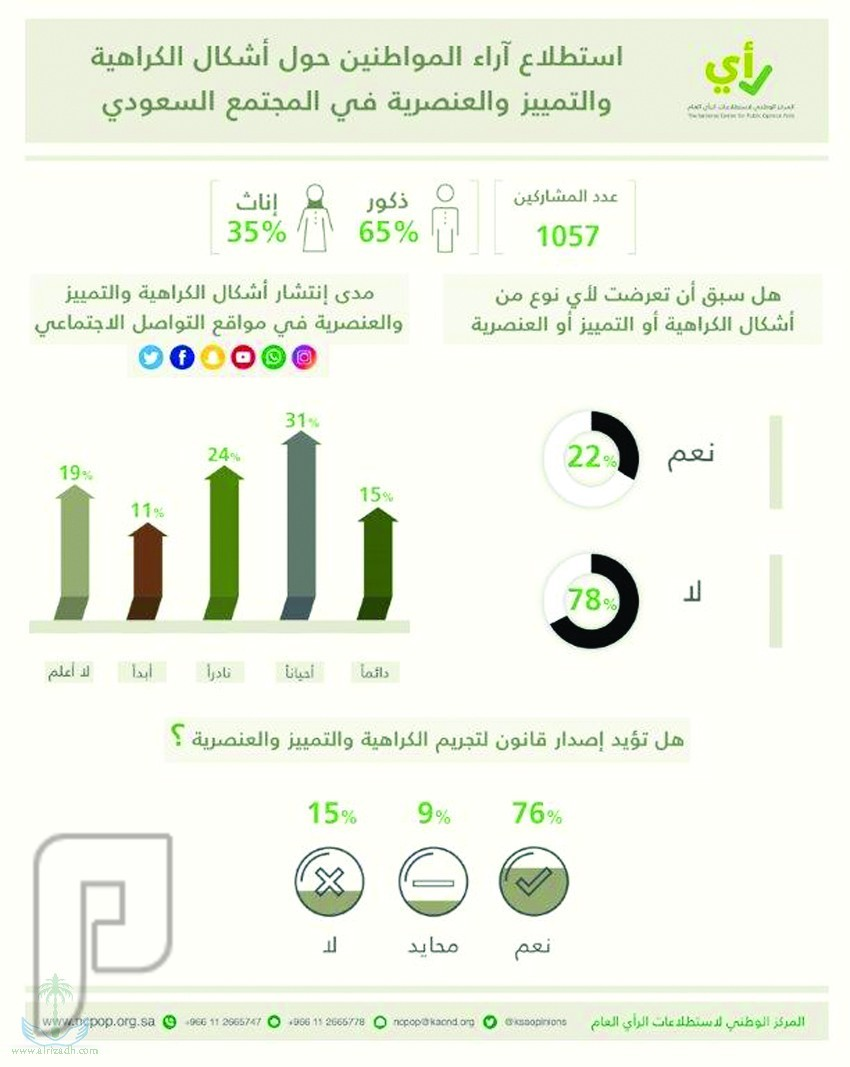 لا تمييز بين الجنسين في المجتمع السعودي