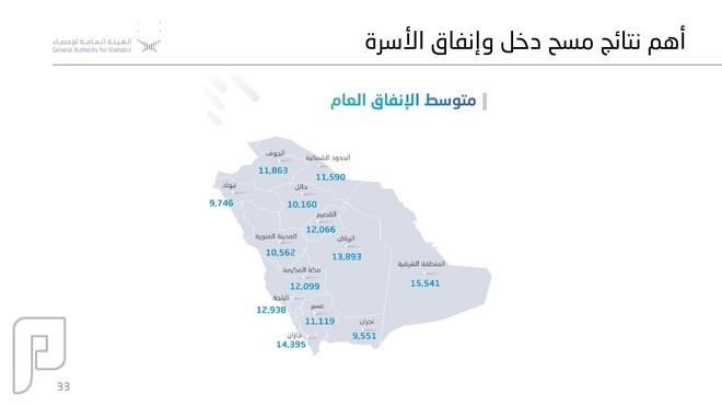 الإنفاق الأسري السعودي