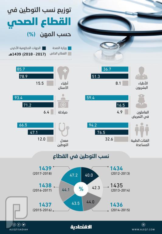 التوطين في القطاع الصحي