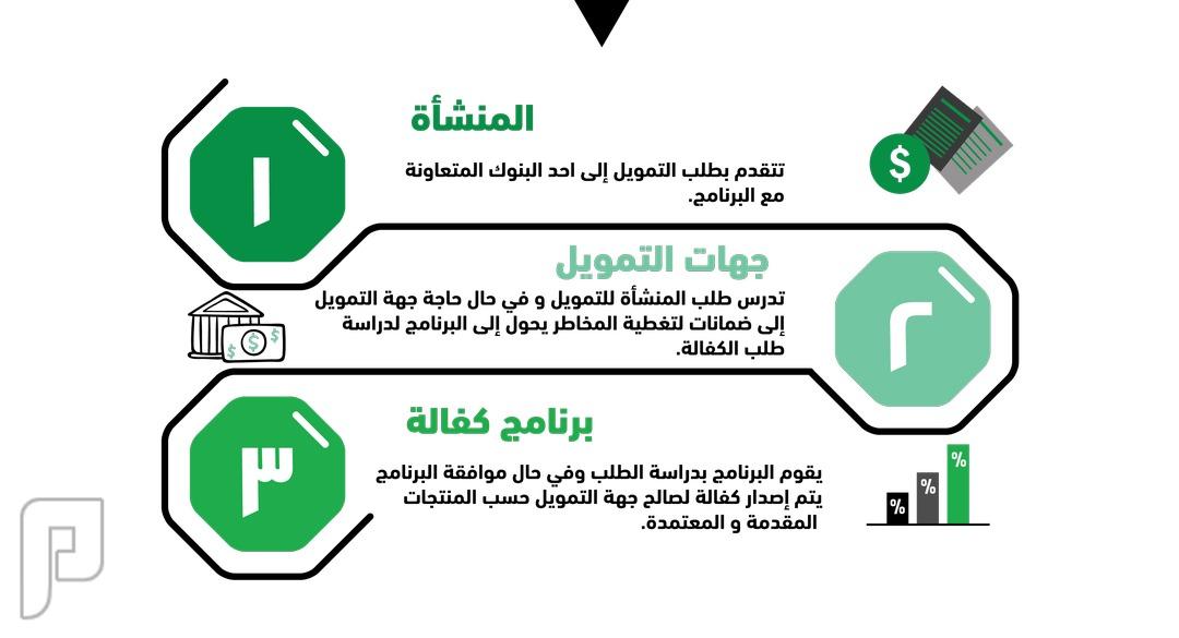برنامج كفالة لتمويل المنشات الصغيرة والمتوسطة
