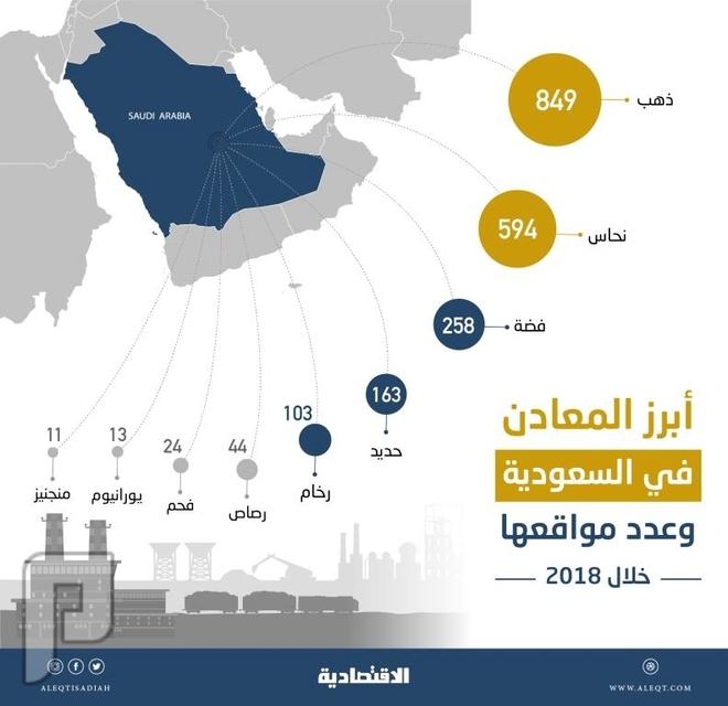 5574 موقعا للمعادن المكتشفة في السعودية بنهاية 2018