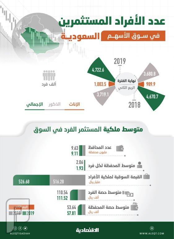 النساء المستثمرات في الأسهم السعودية يتجاوزن المليون