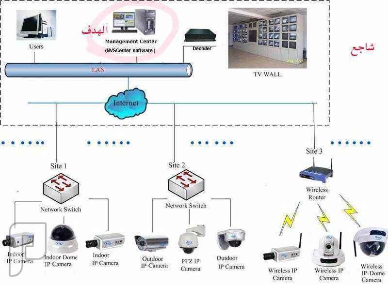 مؤسسة   انظمة امنية   كاميرات مراقبة  