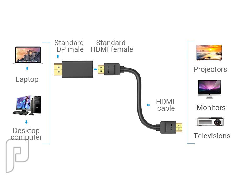 وصلة تحويل من ديسبلاي بورت الى HDMI