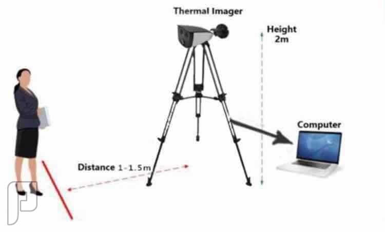 كاميرات حرارية thermal cameras