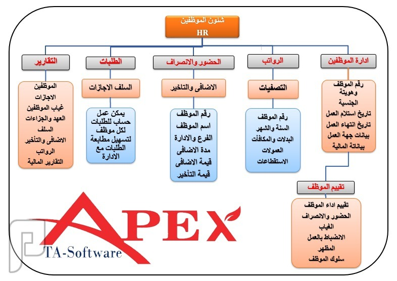 برنامج شئون الموظفين والموارد البشرية ( HR APEX ) مع برنامج ((APEX))