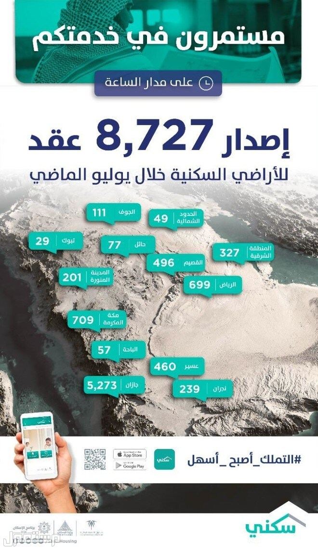 8727 عقد إلكتروني للأراضي السكنية