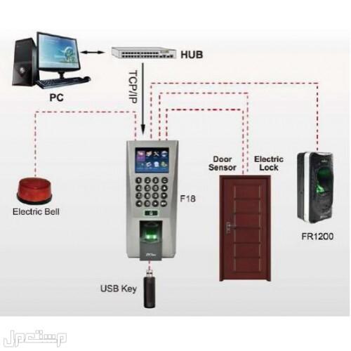 جهاز اكسس كنترول للابواب بجميع انواعها عرض خاص