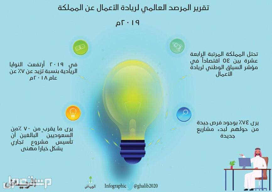 64 % من السعوديين مبتكرون..