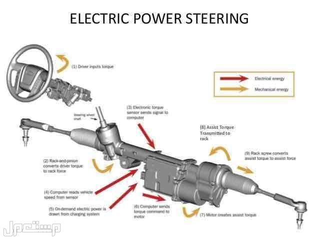 دودة دركسيون لجميع السيارات كهرباء وزيت