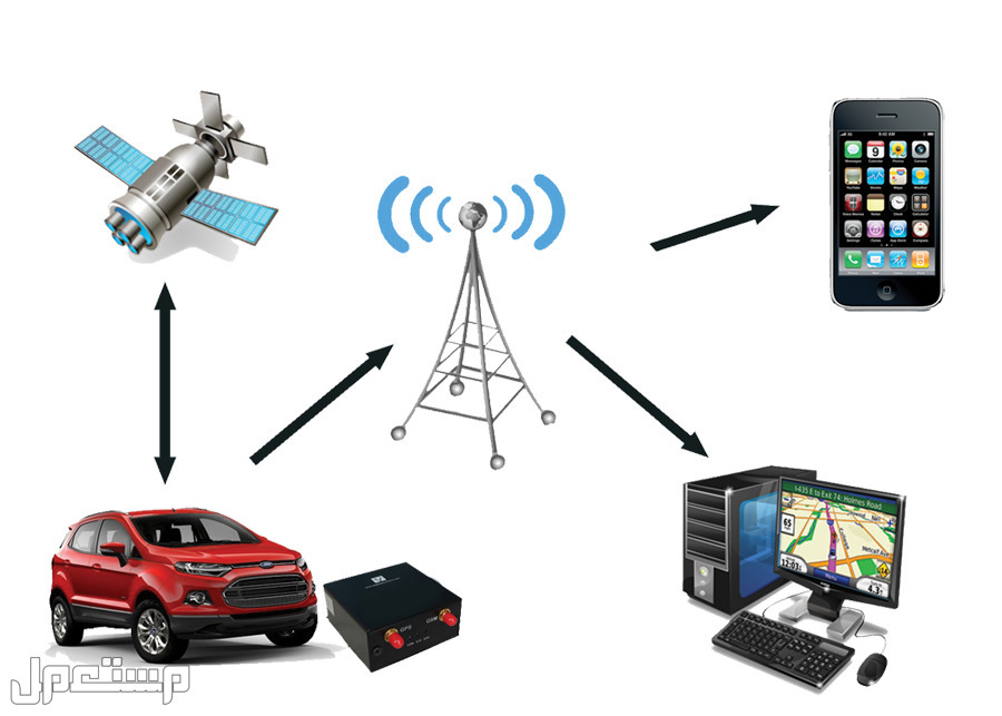 جهاز تتبع تعقب السيارات و المركبات