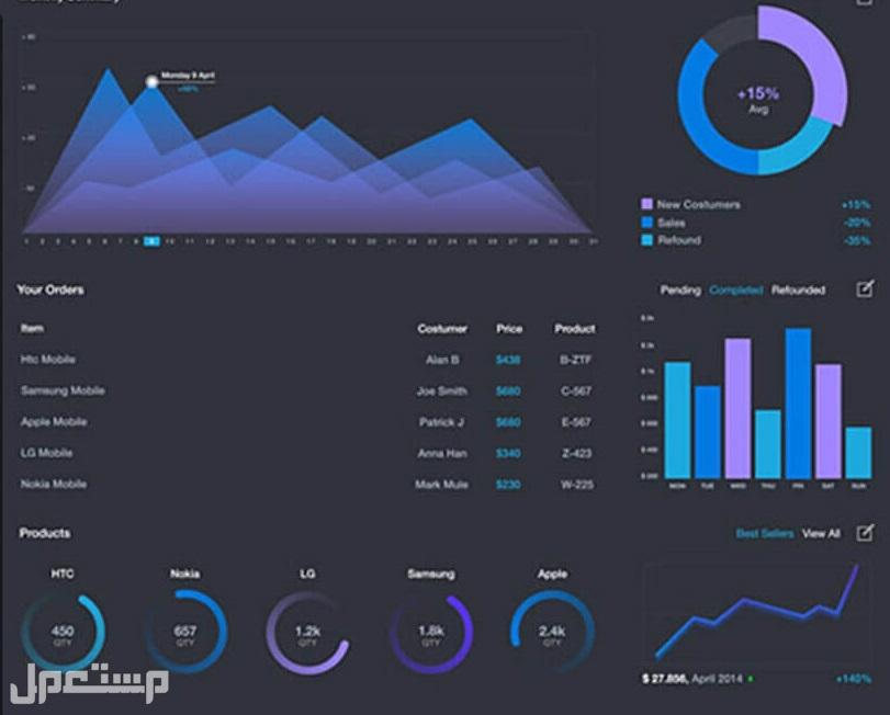 تصميم لوحة معلومات - داشبورد Dashboard - باستخدام اكسل و Power Bi