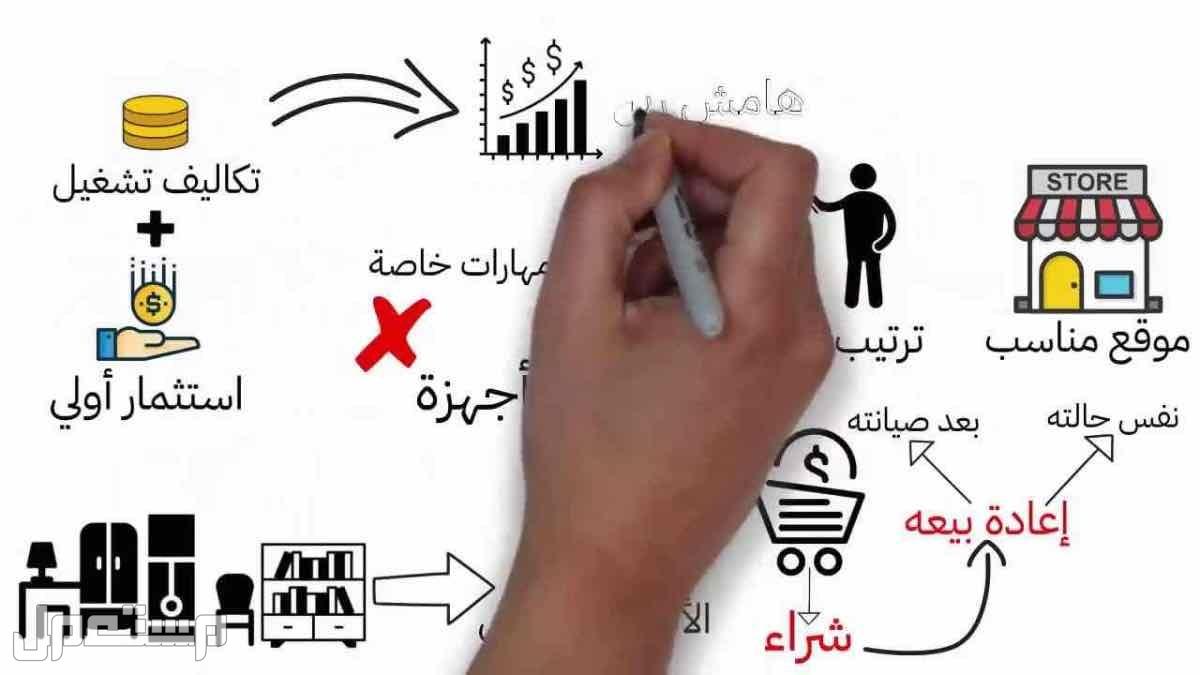 مشاريع ودراسات جدوى جاهرة